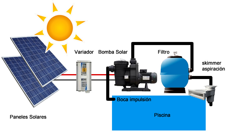 Esquema bombeo solar