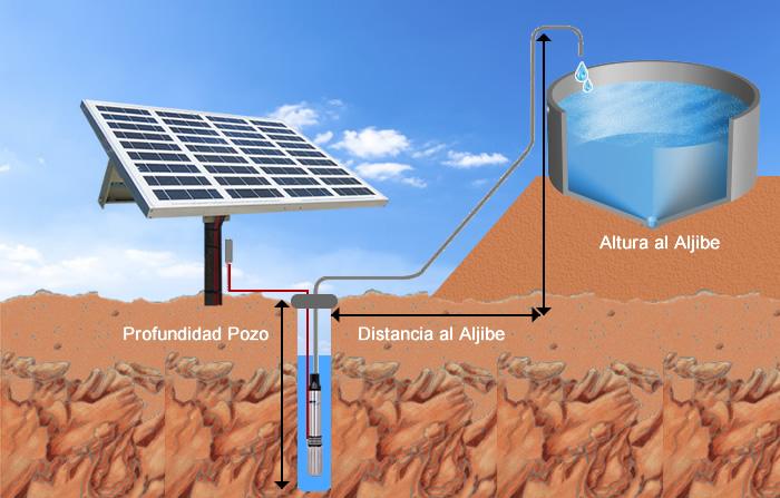 Esquema bombeo solar bomba sumergible