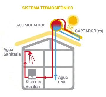 Sistema termosifónico